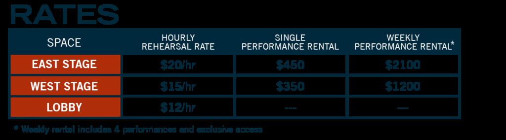 Rental Rates Per Stage